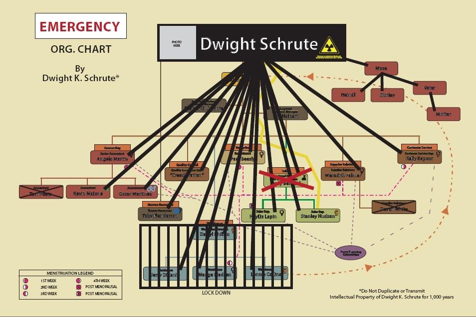 Dwight's Chart - Emergency Mode