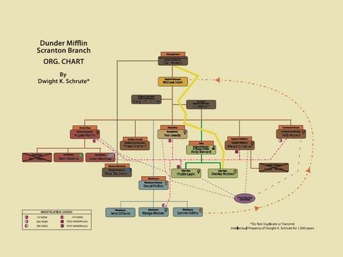 Dwight's Org Chart