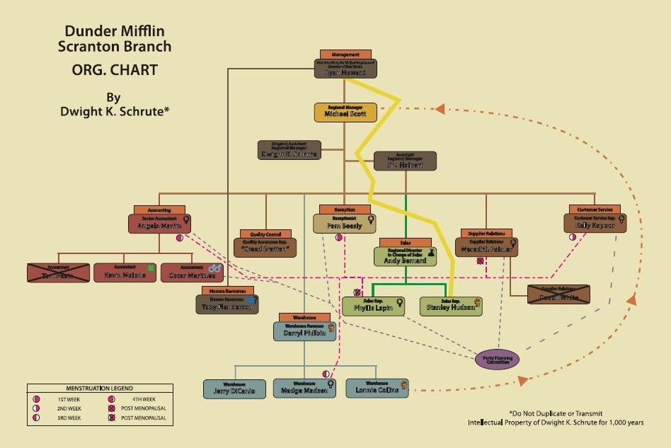 Dwight's Organizational Chart