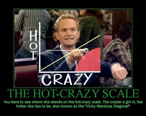 Hot Crazy Scale