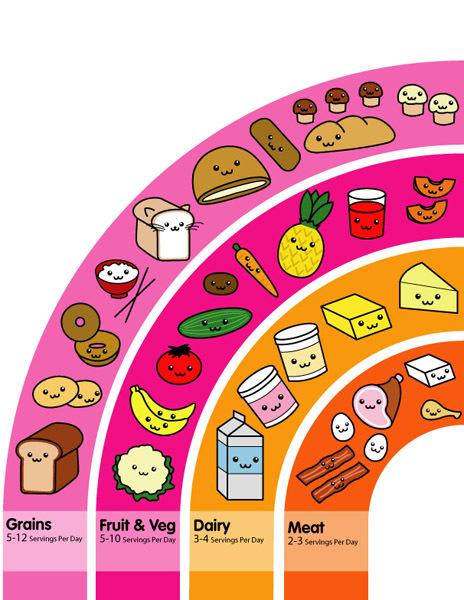 food pyramid - kawaii photo