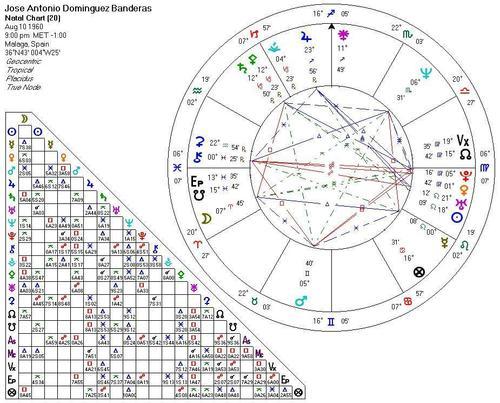 Antonio Banderas' natal chart
