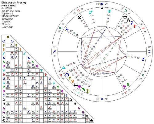 Elvis Presley's astrogram