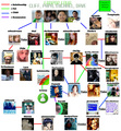 Fanpop Family Tree (as of August 2008)