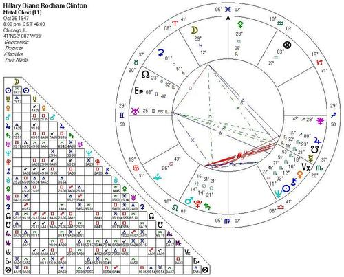 Hillary Clinton's astrogram