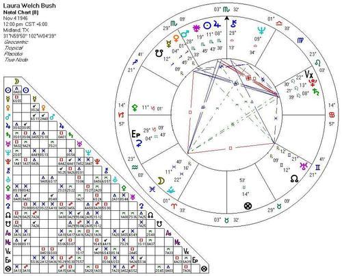 Laura Bush's astrogram