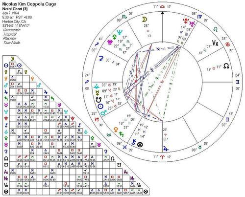 Nicolas Cage's astrogram
