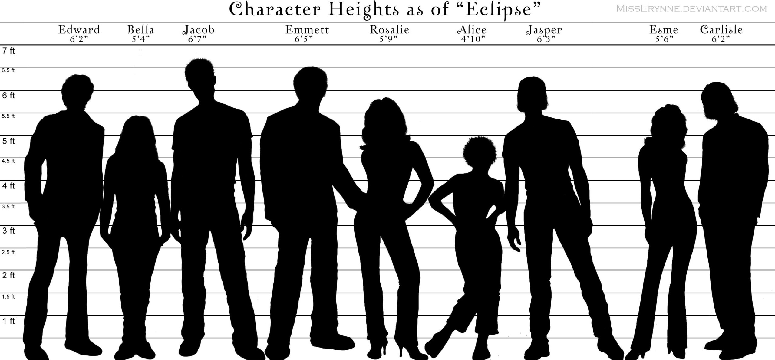 Chart: Character Heights Comparison