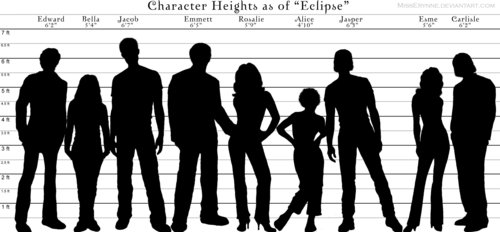 Siri-siri Twilight kertas dinding possibly with a sign entitled Chart: Character Heights Comparison