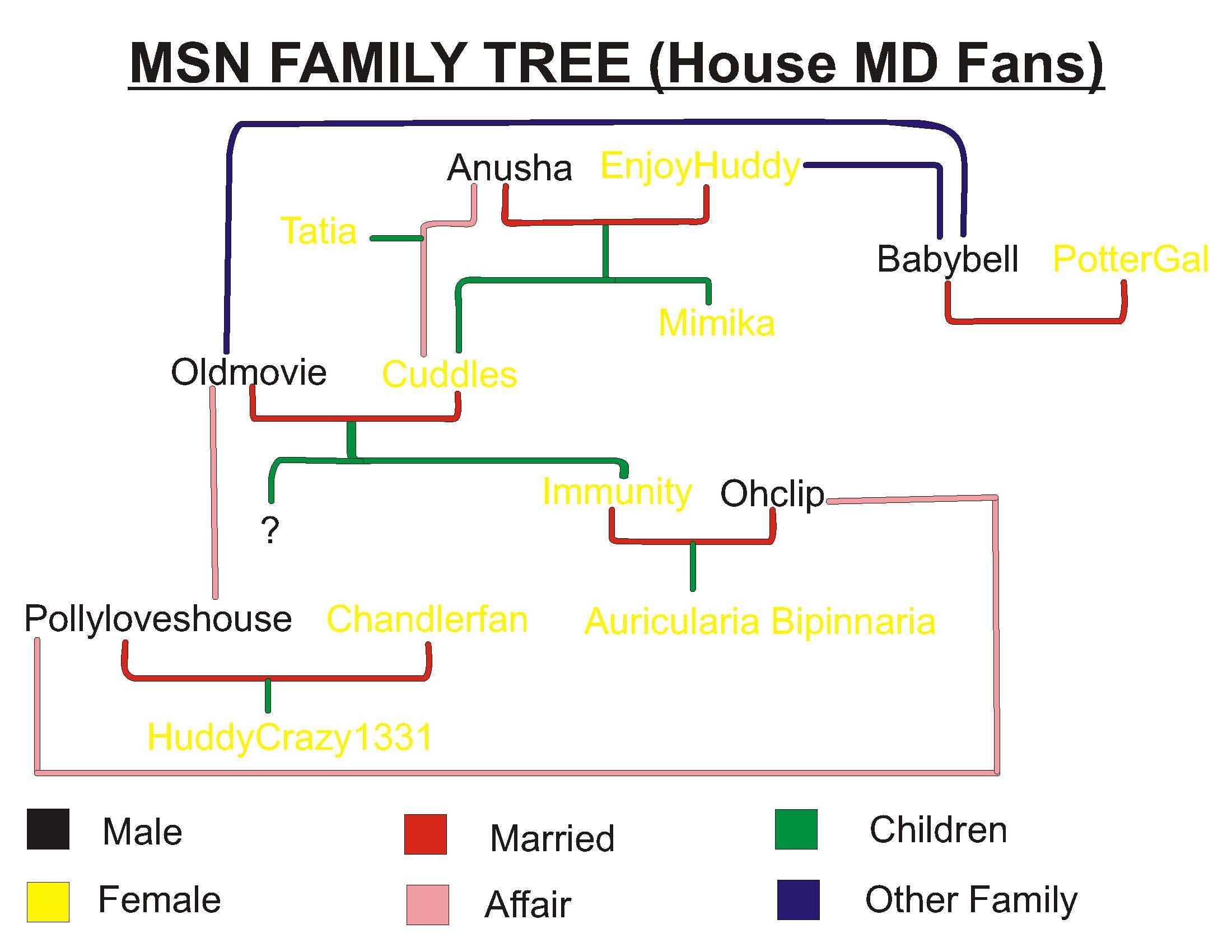House MSN Users Family Tree EDIT