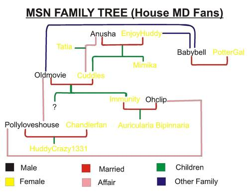 House MSN Users Family albero modifica