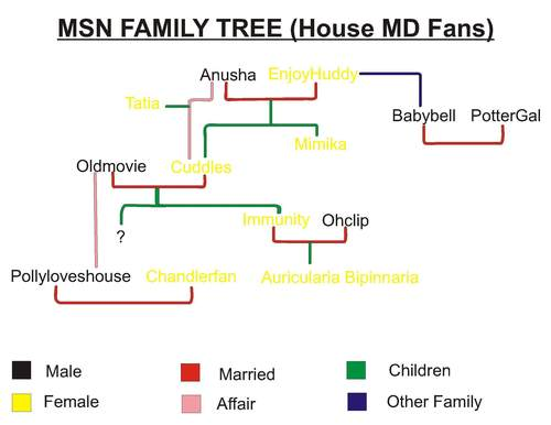 House MSN Users Family বৃক্ষ