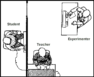 The Milgram Experiment was conducted at which college/university?